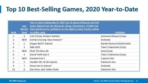 截止3月底今年最畅销的游戏是《使命召唤16:现代战争》