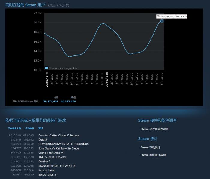 Steam突破人数暴增, 和它平台本身的成功运营有关